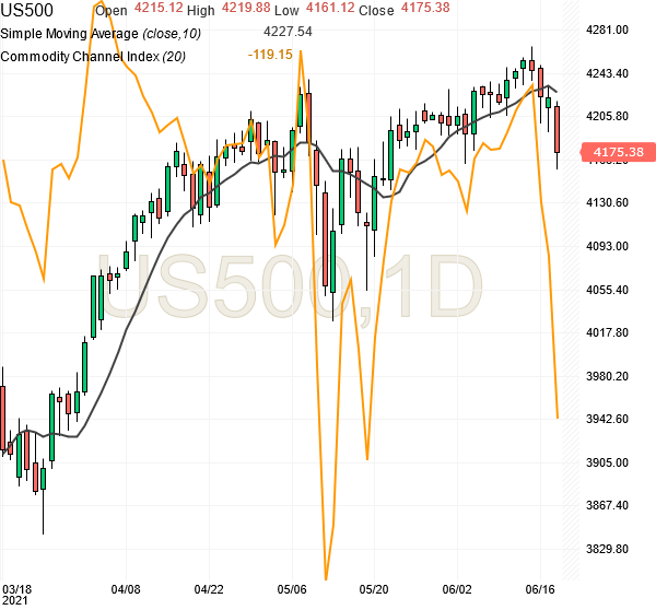 sp500-futures-daily-chart-analysis-18june2021