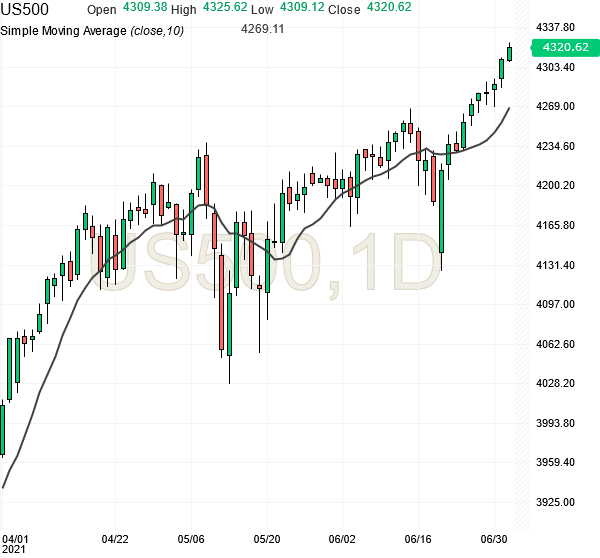 sp500-futures-daily-chart-analysis-02jul2021